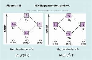 He2 Molecular Orbital Diagram