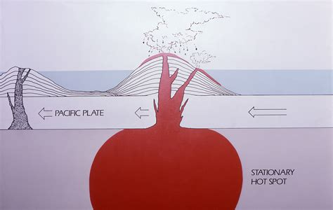 Diagram Of Hotspot by Yellowstone S