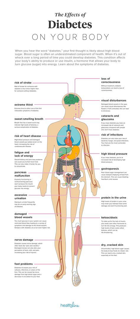 effects  diabetes   body hypothyroidism diet