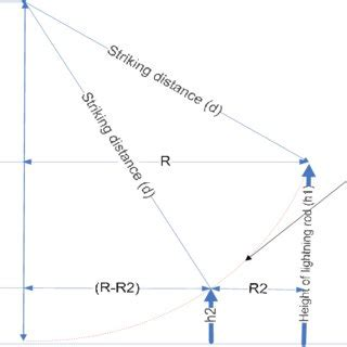 Diagram Of A Lightning Rod by Protection Design By Rolling Sphere Concept