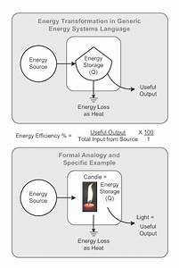 Give Me The Diagram Of Conversion Of Energy Ffrom One Form