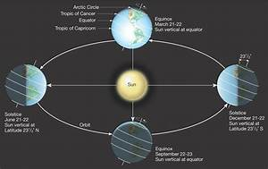 Sciency Thoughts  The September Equinox