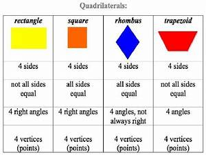 Types of quadrilaterals and its properties (group 4)