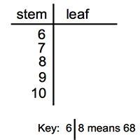 reading interpreting stem  leaf plots studycom