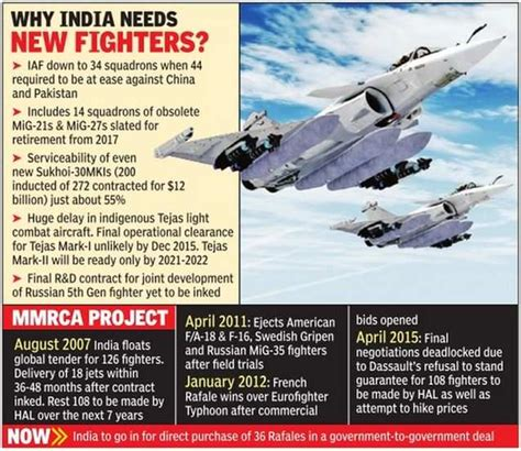 India To Scrap  Billion Mega Project For