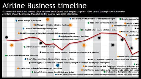 company history timeline sle timelines shop infopembesarpenis com agen resmi vimax hammer