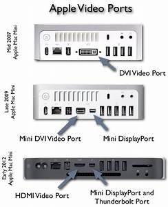 Apple Display Ports Plugs Jacks Adapters Diagram And