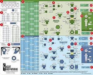 The Ultimate Engineering Screw Chart Eng Chart1 Penn