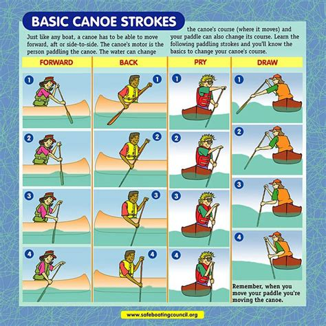 Basic Canoe Strokes  The Great Outdoors Camping  Pinterest Adventure