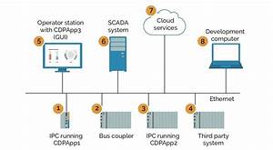 How Cdp Based Control Systems And Applications Operates On