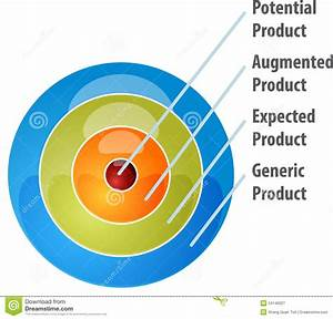 Whole Product Model Business Diagram Illustration Stock