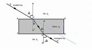 What Will The Angle Of Emergence Be If The Angle Of