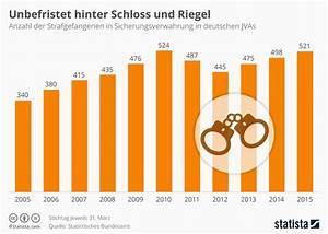 Schloss Und Riegel : infografik des tages unbefristet hinter schloss und ~ Lizthompson.info Haus und Dekorationen