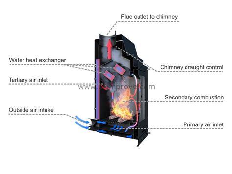 houtkachels flam prijzen aquaflame 25 cv houtkachel 2 improve energy