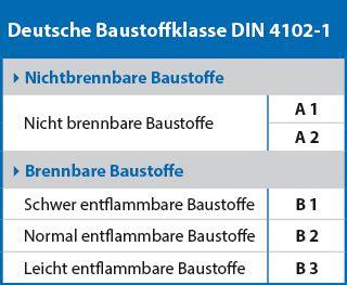 Baustoffklassen Beurteilung Des Brandverhaltens by Was Bedeutet B1 Nach Din 4102 Definition Brandschutzklassen