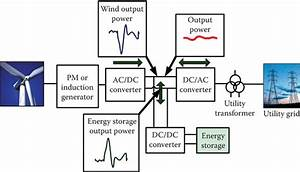 Grid Energy Storage Systems  Basics  U0026 Characteristics