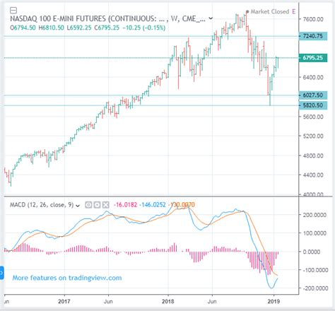Stock market overview market momentum market performance top 100 stocks today's price surprises new highs & lows economic overview this lets you add additional filters to further narrow down the list of candidates. CME: NQ NASDAQ 100 Index Futures forecast - up to 7240 ...