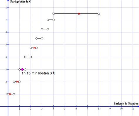 steigungsfaktor berechnen  sungen lineare funktionen