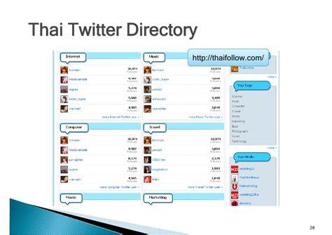 Twittereducation