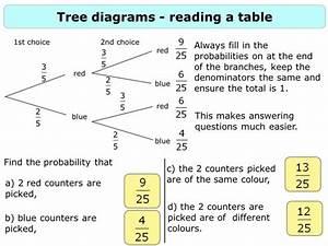 Question Tree Diagram
