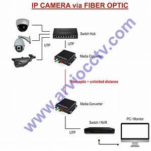 Solusi Ip Camera Dengan Fiber Optic