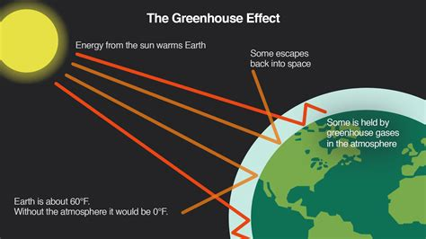 Green House Gasses by The Greenhouse Effect Climate Matters