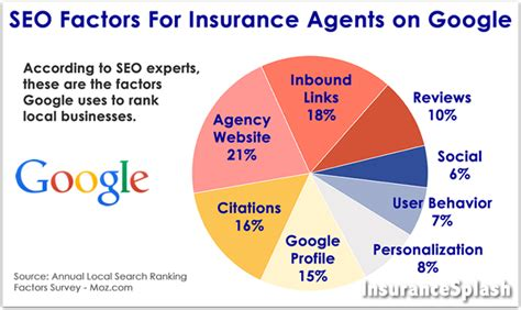 Seo Explanation by Local Seo For Insurance Agents Read This