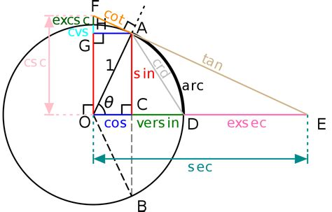 Filecircletrig6svg  Wikimedia Commons