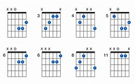 D+ guitar chord - GtrLib Chords