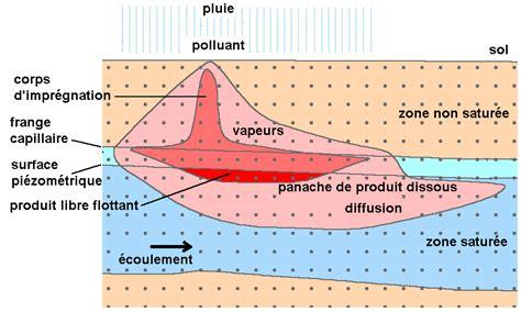 figure7 pollution par un produit plus l 233 ger que l eau et quiatteint la nappe