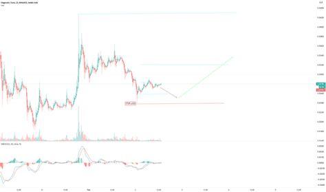 Dogecoin Stock Market Ticker - JEMUIL