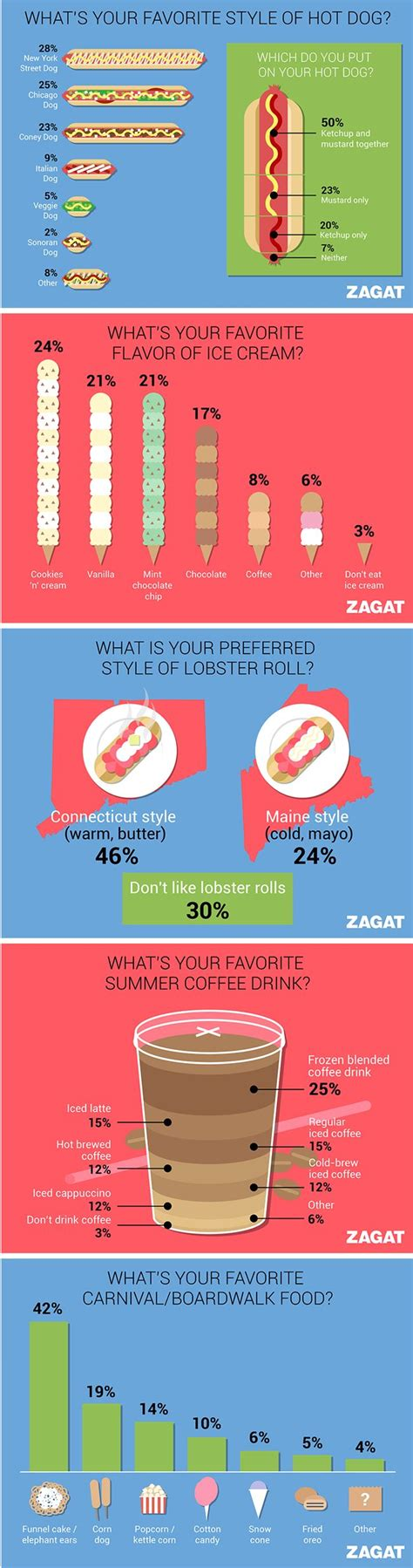 zagat summer food infographic design creative infographic