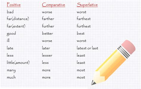 fit comparative form irregular adjectives in comparatives and superlatives