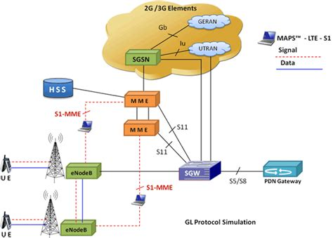 r erver si e air maps lte for s1 interface emulator lte s1 interface