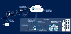 Azure Ad Connect  Pass-through Authentication