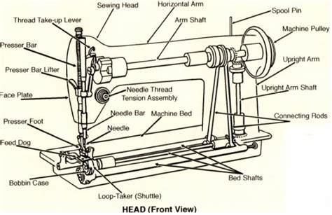 Maszyna Do Szycia Konstrukcja Urządzenia