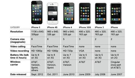 history on iphone apple iphone history timeline
