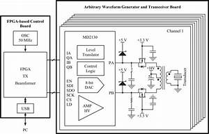 Block Diagram Of The Reconfigurable Arbitrary Waveform Generator