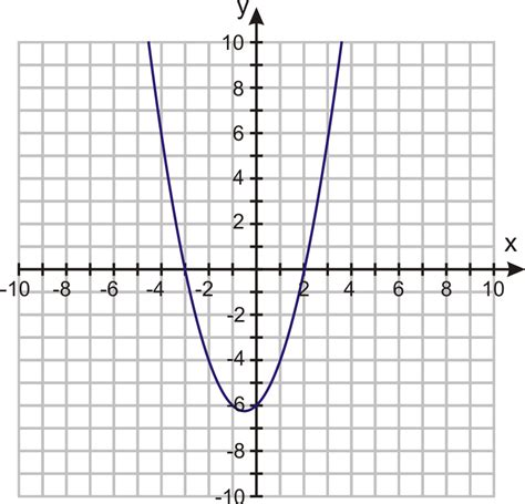 Quadratic Equations By Graphing  Ck12 Foundation