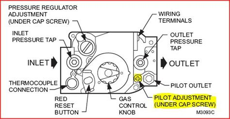 can a pilot light be adjusted on a wall furnace yahoo