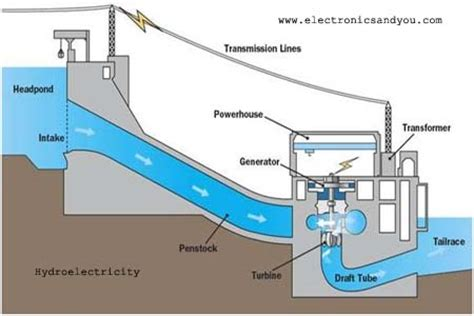 How Electricity Generated Transmitted Distributed