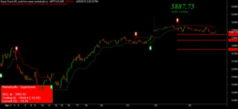 nifty  tick charts  daily profile chart update