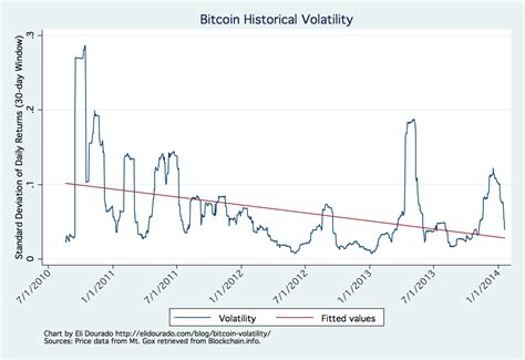 Quindi, andamento e valore bitcoin sono dati live fondamentali da controllare costantemente. Bitcoin Volatility is Down Over the Last Three Years. Here's the Chart that Proves It