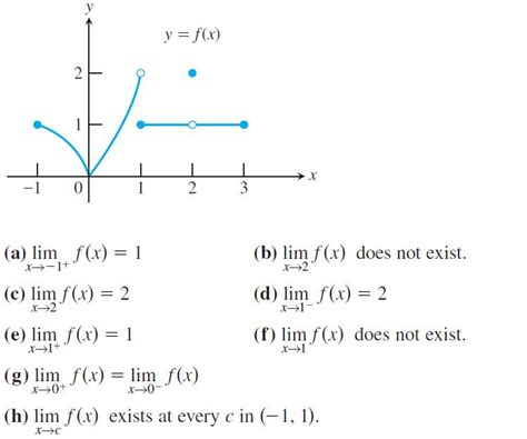 rhs ap calc bc   limits graphically  numerically