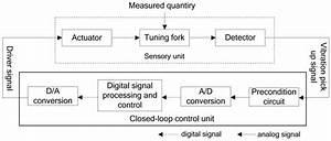 Block Diagram Of Digital Closed