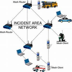 Example Hybrid Wireless Mesh Network