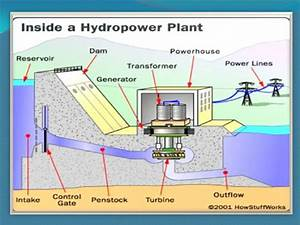 Block Diagram Of Hydro Power Plant