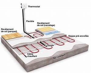 tout savoir sur le chauffage par le sol leroy merlin With chauffage sol electrique sous carrelage