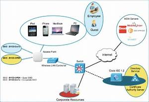 Enabling Mobile Applications With Cisco Digital Network