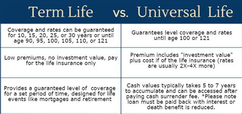 Term Life Vs Universal Life Insurance. Best Online Schools For Accounting. Air Conditioning Repair The Woodlands Tx. Dish Latino Dos Lista De Canales. Can Wisdom Teeth Cause Migraines. Corporate Financial Statements. Application Performance Management Solutions. Best Laptop For A Small Business. American General Annuity Insurance Company